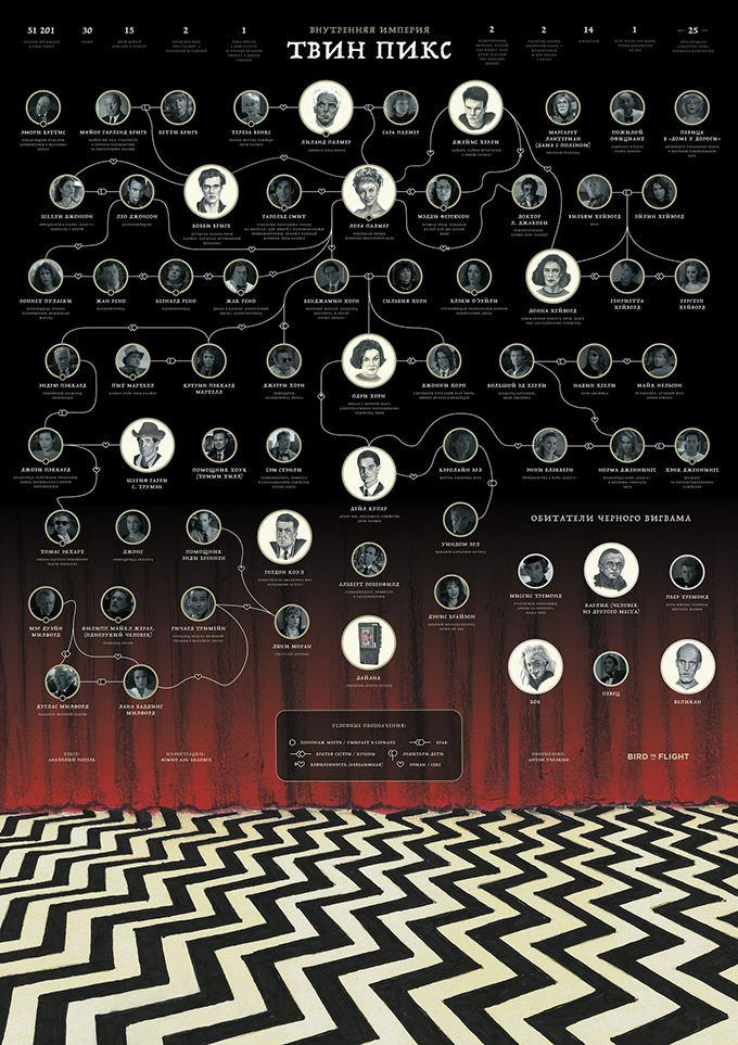 Схема отношений 1 и 2 сезоне Твин Пикс
